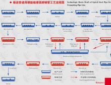 螺旋钢管工艺流程图表